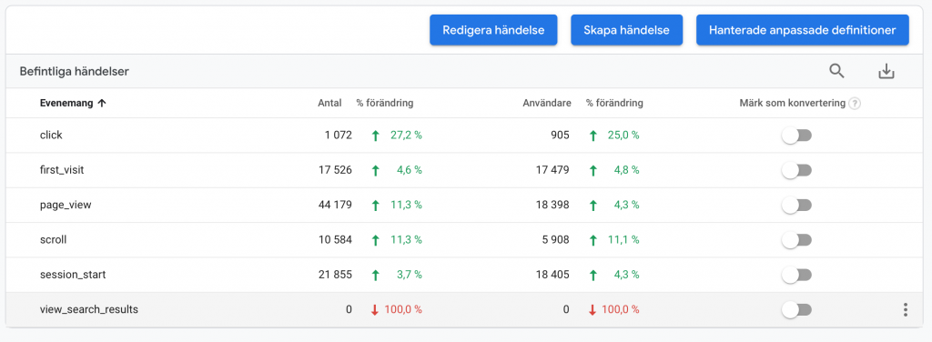 Skapa mål/konverteringar i Google Analytics 4, GA4